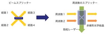 図3:ビームと周波数のスプリッタ比較イメージ