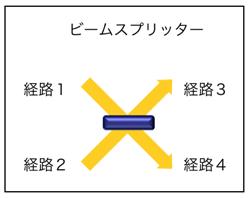 図1:ビームスプリッタの配置図。経路1だけの入力の場合は50:50で透過と反射。経路2だけの場合も同様。