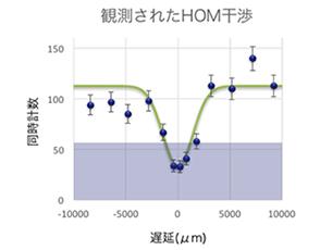 図6:HOM干渉信号。周波数のスプリッタでの2光子の遅延がゼロのところで2光子同時検出率が0に近づく。