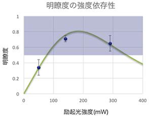 図7:HOM干渉明瞭度の励起光強度依存性。励起光強度に依存して周波数のスプリッタの分岐比率が調整され、明瞭度が変化する。