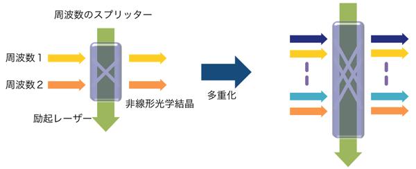 図8:周波数のスプリッタの概念図。励起レーザによって周波数間の遷移が誘起され、ビームスプリッタと同様の操作を実現する。入力を多重化することで、多重周波数スプリッタとして動作する。