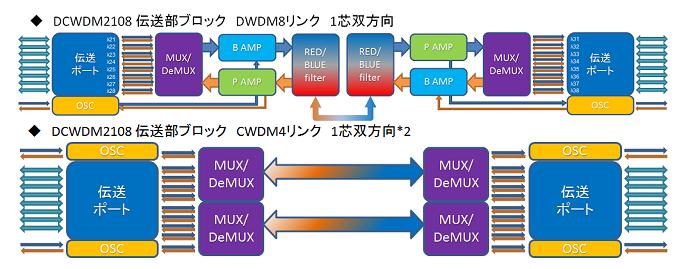 「DCWDM2108」シリーズの電送部ブロック図