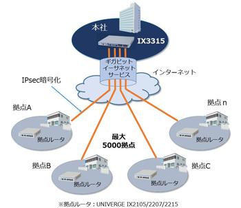 UNIVERGE IX3315接続イメージ。 最大5,000装置とのVPN接続により、IoT活用に貢献する。