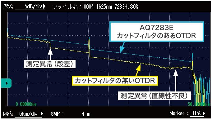 現用回線のOTDR波形例