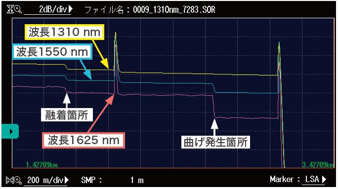 マクロベンディングのOTDR波形例