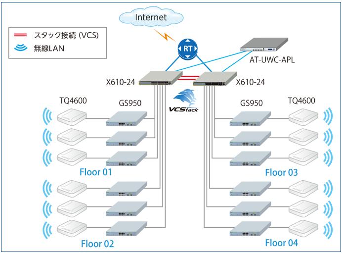 ネットワーク構成イメージ図