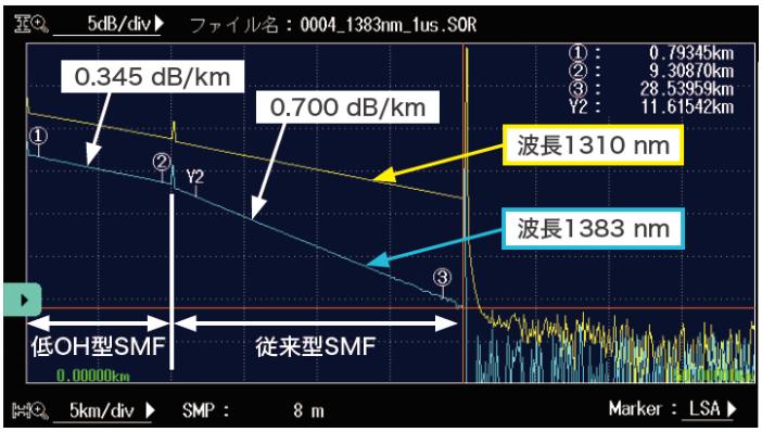 「AQ7283J」の測定画面