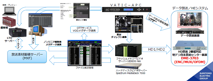 ケーブルテレビ向けAPC・マスター自主放送システムのイメージ