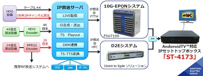 ケーブルテレビ向け4K対応IPリニア放送システムのイメージ