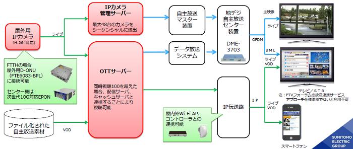 屋外用IPカメラ連携OTTサービスのイメージ