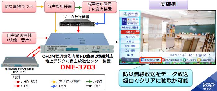 地上デジタル自主放送データ放送連携防災無線放送サービスのイメージ