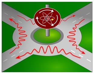 図1 原子状態で光はラウンドアバウトを時計回りに動く。