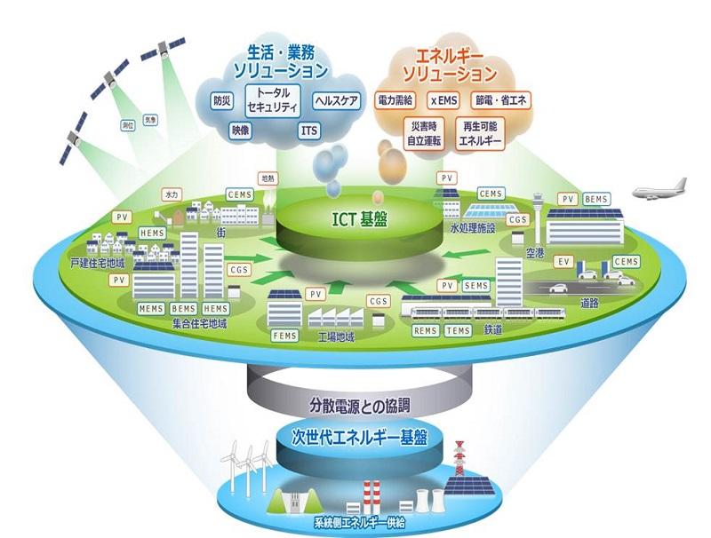 スマートエネルギーWEEK【スマートグリッドEXPOの見どころ】