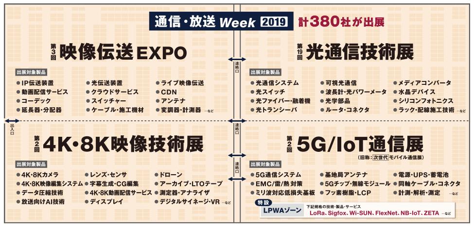 通信・放送Week2019preview