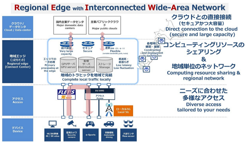 IOWN時代のネットワーク技術【地域単位でエッジを構築 ~Regional Edge~】