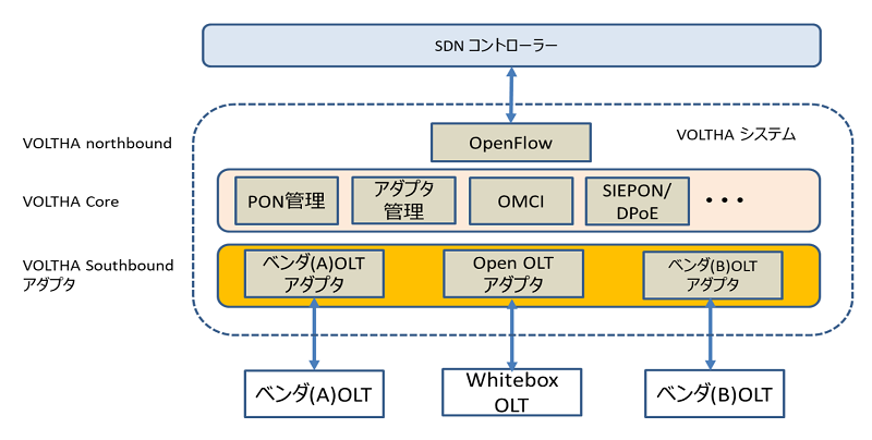 CATV事業者向け10G級PONシステムの最新動向【4:PON仮想化技術による構築、運用費用の削減、新しいネットワーク機能への対応】