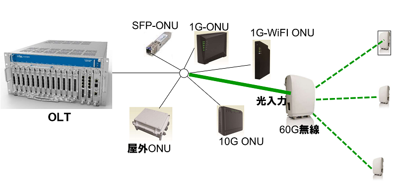 CATV事業者向け10G級PONシステムの最新動向【8:古河電工によるPONとミリ波の連携ソリューション】