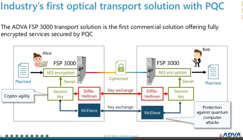 ADVAが、ポスト量子暗号を使用した世界初の光トランスポートソリューションを発表